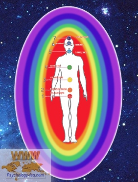 Тонкие тела Человека - полное описание
