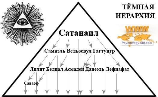 Иерархия зла на Земле